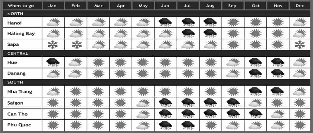Vietnam Weather Chart